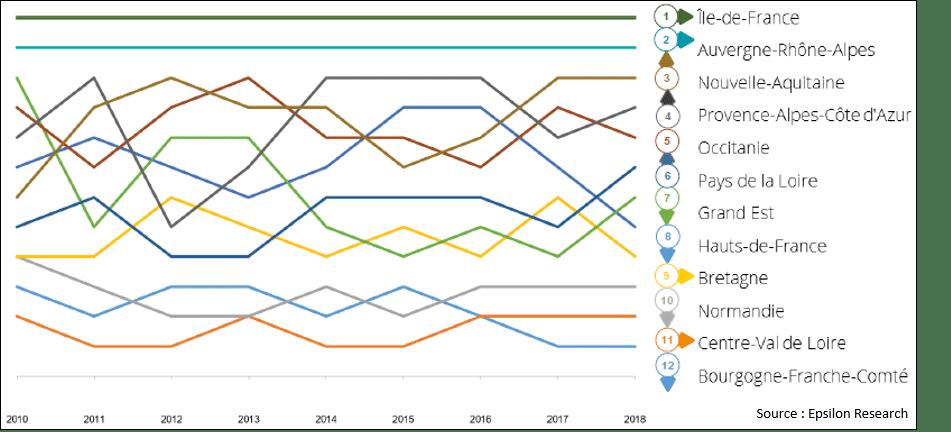 Classement des régions - Panorama IEFT S1 2019